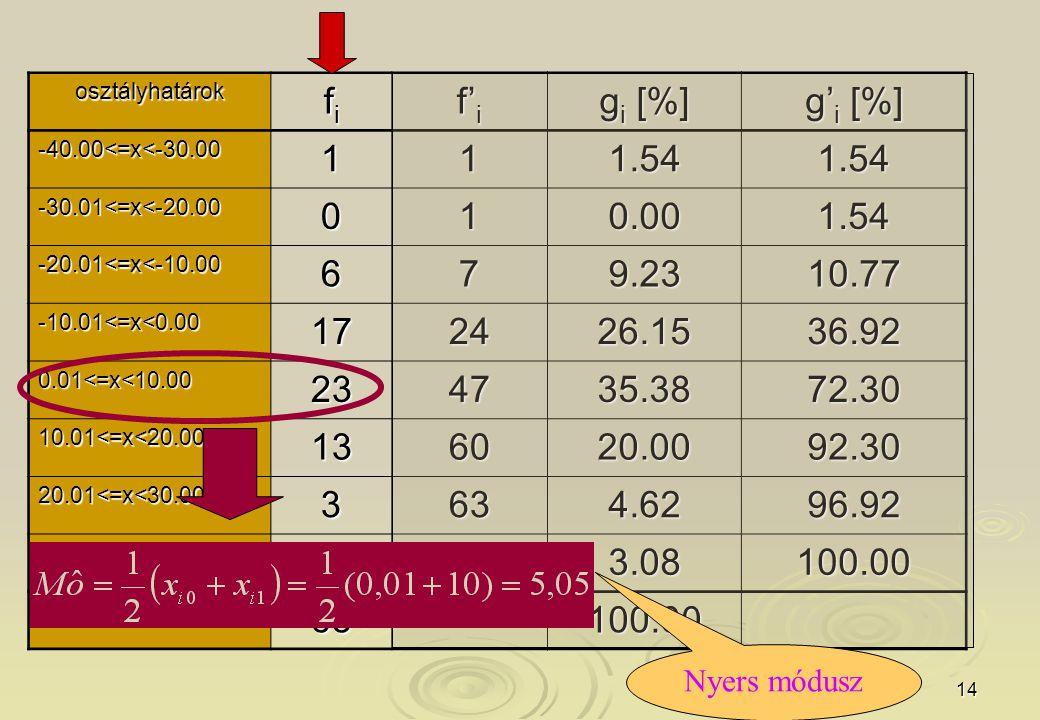 osztályhatárok fi. f'i. gi [%] g'i [%] -40.00<=x<-30.00. 1. 1.54. -30.01<=x<-20.00. 0.00. -20.01<=x<-10.00.